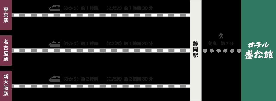 電車経路図